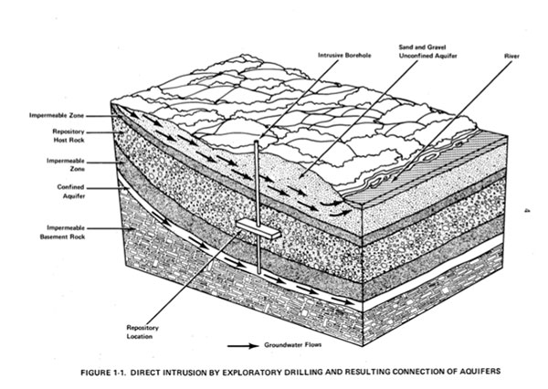 Diagram of layers of soil